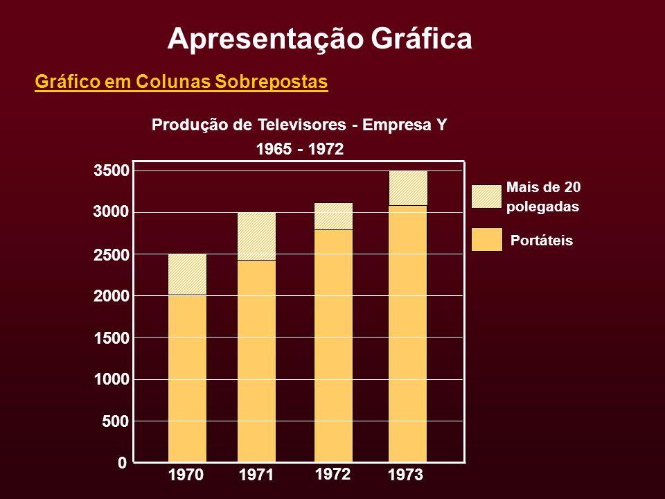Gráfico em Colunas Sobrepostas Produção de Televisores - Empresa Y 1965 - 1972 Apresentação Gráfica 2500 2000 1500 1000 1970 500 0 1971 1972 1973 3000