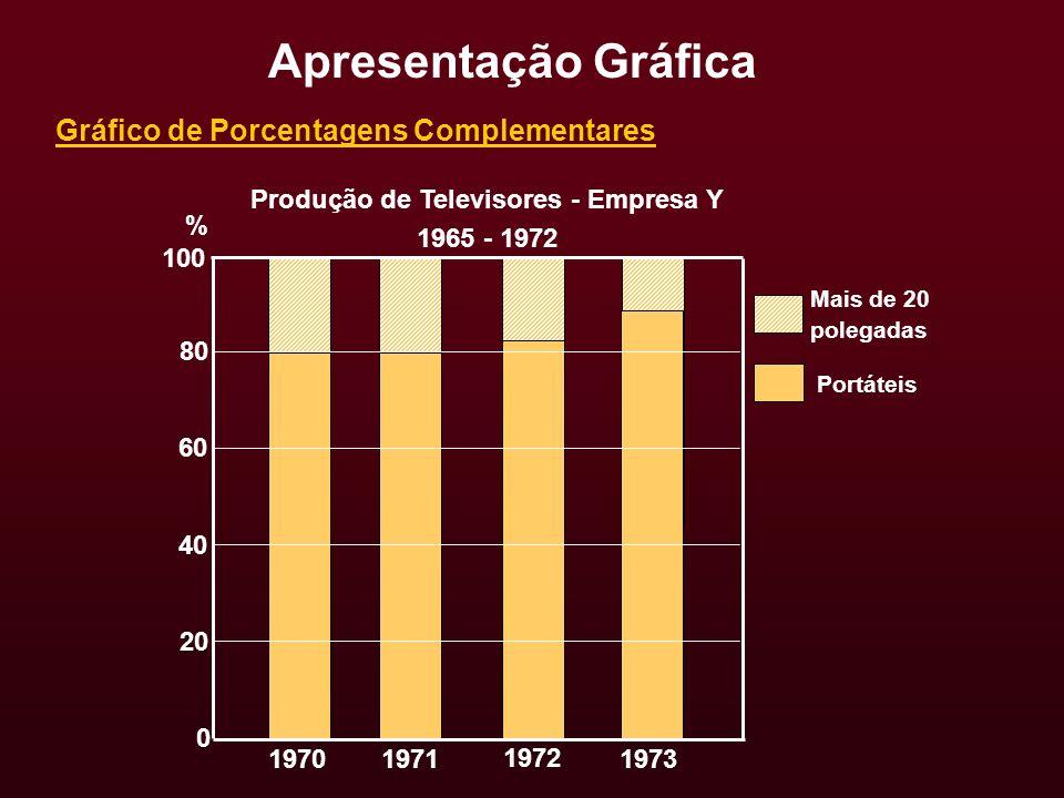 Gráfico de Porcentagens Complementares Produção de Televisores - Empresa Y 1965 - 1972 Apresentação Gráfica 100 80 60 40 1970 20 0 1971 1972 1973 Mais