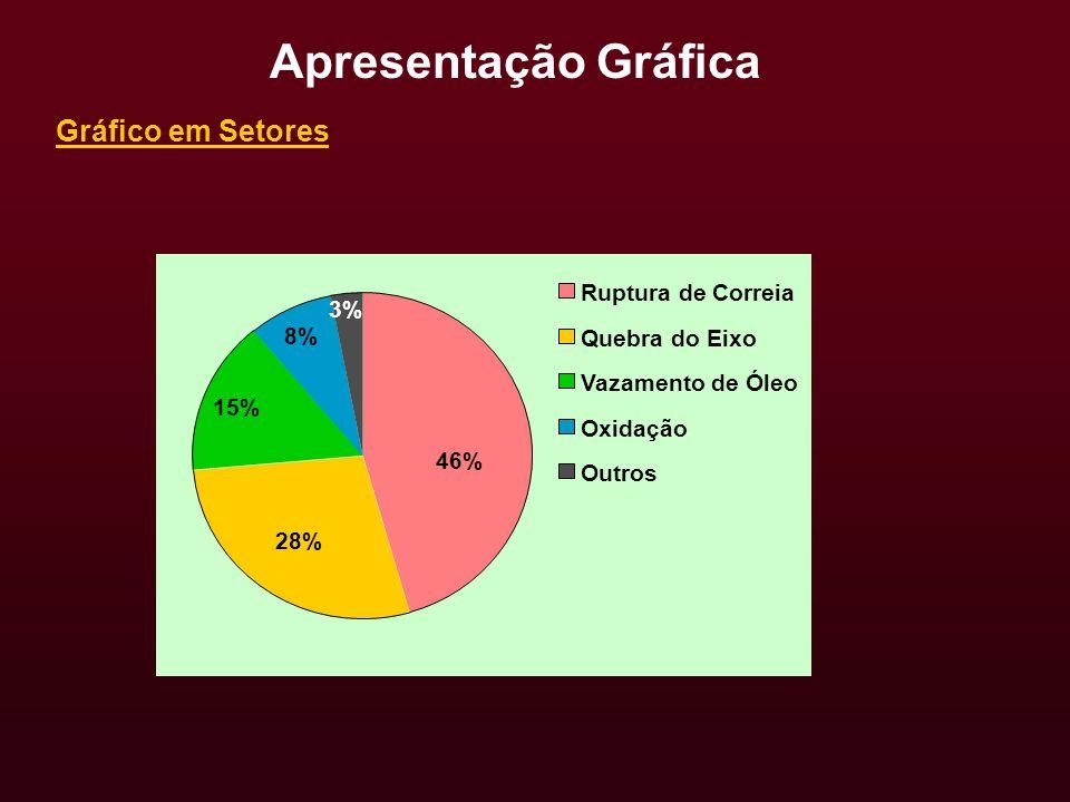 46% 28% 15% 8% 3% Ruptura de Correia Quebra do Eixo Vazamento de Óleo Oxidação Outros Gráfico em Setores Apresentação Gráfica