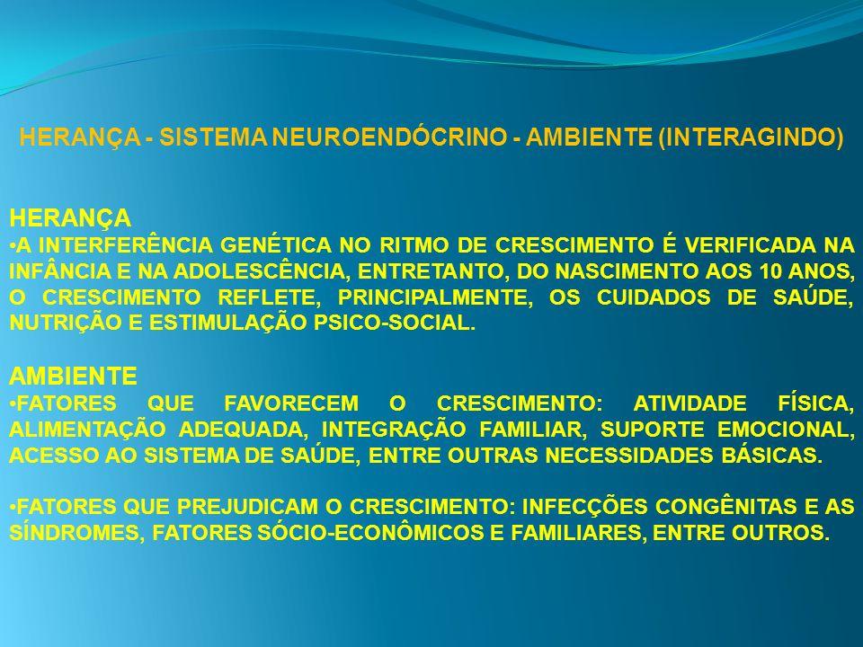 HERANÇA - SISTEMA NEUROENDÓCRINO - AMBIENTE (INTERAGINDO) HERANÇA A INTERFERÊNCIA GENÉTICA NO RITMO DE CRESCIMENTO É VERIFICADA NA INFÂNCIA E NA ADOLE