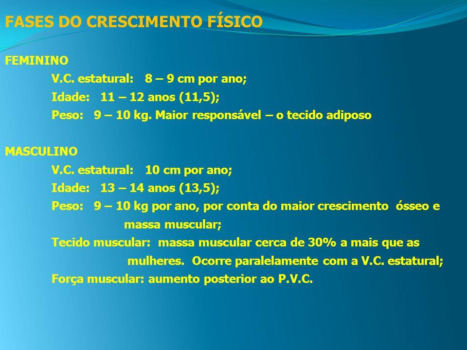 FASES DO CRESCIMENTO FÍSICO FEMININO V.C. estatural: 8 – 9 cm por ano; Idade: 11 – 12 anos (11,5); Peso: 9 – 10 kg. Maior responsável – o tecido adipo