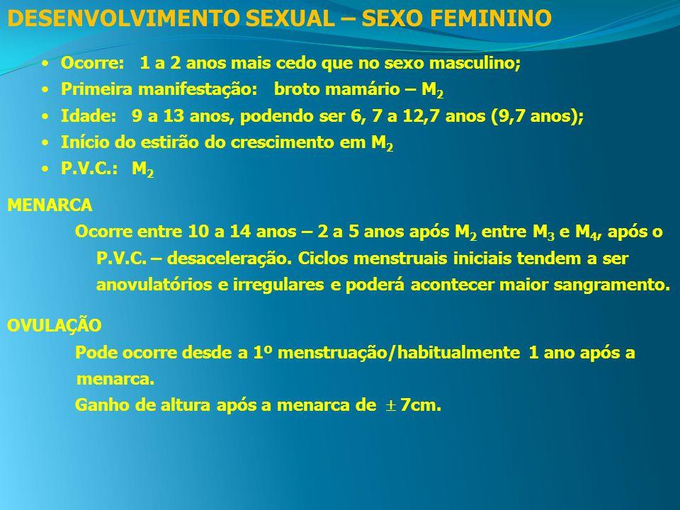 DESENVOLVIMENTO SEXUAL – SEXO FEMININO Ocorre: 1 a 2 anos mais cedo que no sexo masculino; Primeira manifestação: broto mamário – M 2 Idade: 9 a 13 an