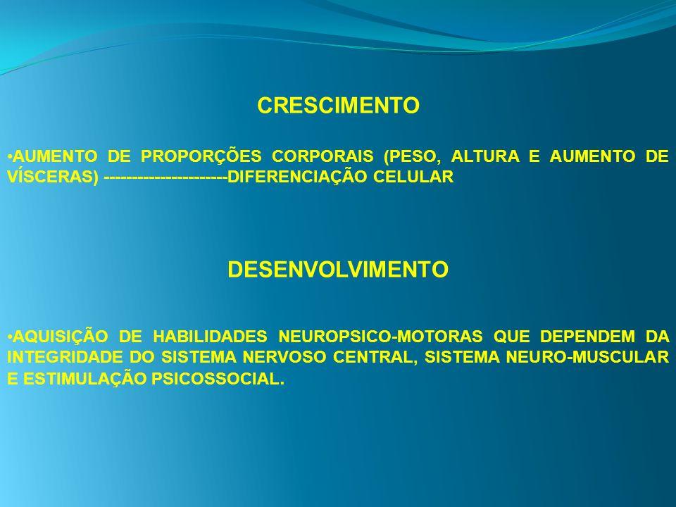 CRESCIMENTO AUMENTO DE PROPORÇÕES CORPORAIS (PESO, ALTURA E AUMENTO DE VÍSCERAS) ----------------------DIFERENCIAÇÃO CELULAR DESENVOLVIMENTO AQUISIÇÃO