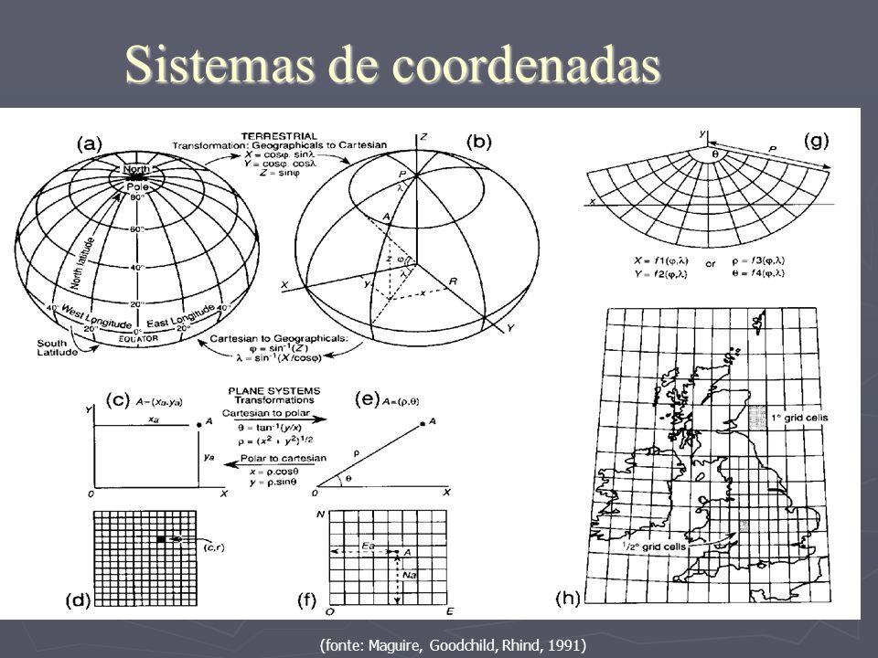 Sistemas de coordenadas (fonte: Maguire, Goodchild, Rhind, 1991)