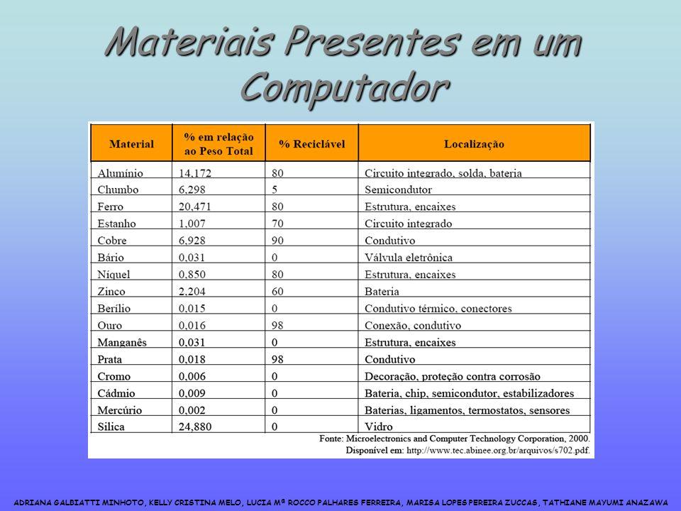 ADRIANA GALBIATTI MINHOTO, KELLY CRISTINA MELO, LUCIA Mª ROCCO PALHARES FERREIRA, MARISA LOPES PEREIRA ZUCCAS, TATHIANE MAYUMI ANAZAWA Materiais Presentes em um Computador