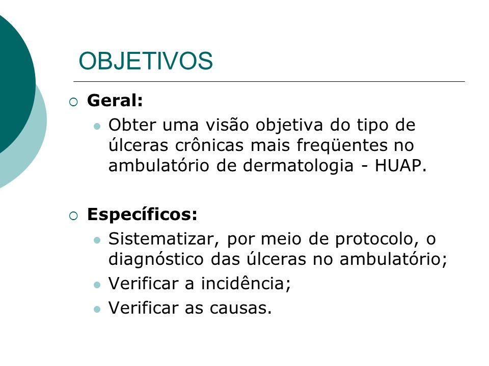 OBJETIVOS Geral: Obter uma visão objetiva do tipo de úlceras crônicas mais freqüentes no ambulatório de dermatologia - HUAP. Específicos: Sistematizar