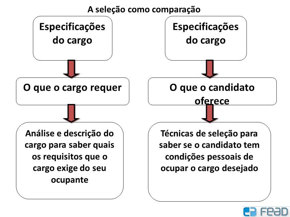 Especificações do cargo O que o cargo requerO que o candidato oferece Análise e descrição do cargo para saber quais os requisitos que o cargo exige do