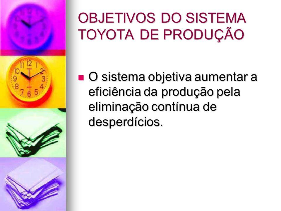 OBJETIVOS DO SISTEMA TOYOTA DE PRODUÇÃO O sistema objetiva aumentar a eficiência da produção pela eliminação contínua de desperdícios. O sistema objet