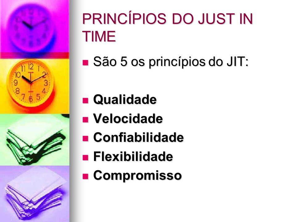 PRINCÍPIOS DO JUST IN TIME São 5 os princípios do JIT: São 5 os princípios do JIT: Qualidade Qualidade Velocidade Velocidade Confiabilidade Confiabili