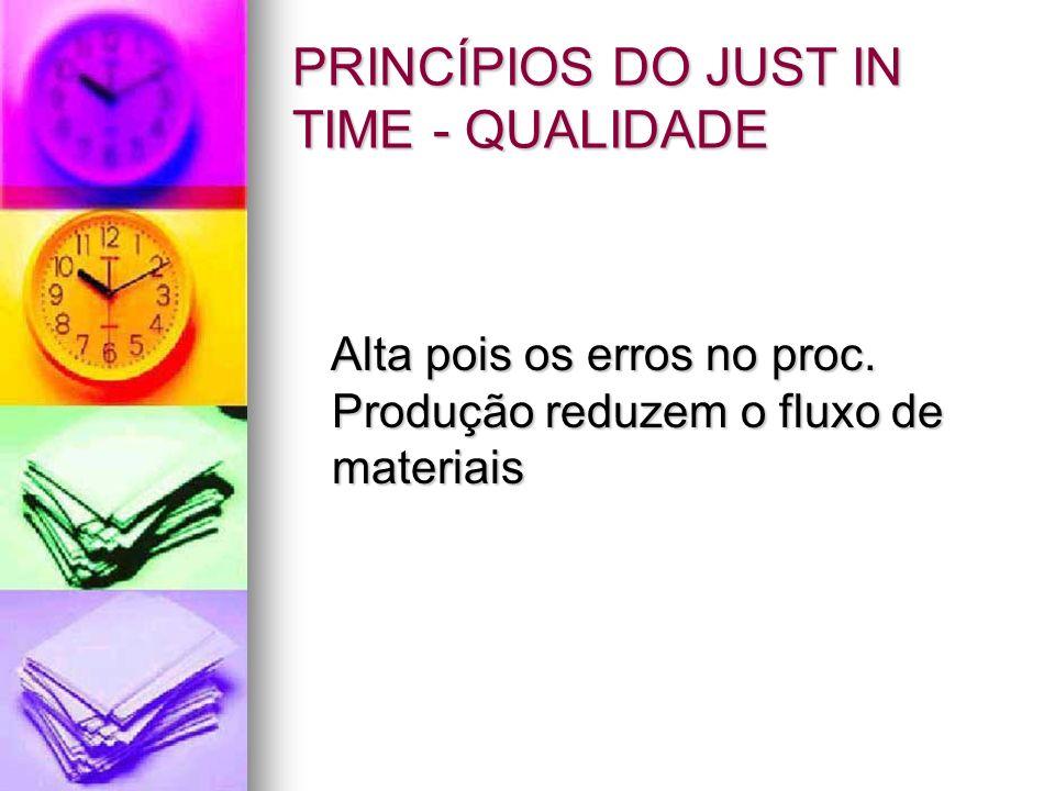 PRINCÍPIOS DO JUST IN TIME - QUALIDADE Alta pois os erros no proc. Produção reduzem o fluxo de materiais Alta pois os erros no proc. Produção reduzem