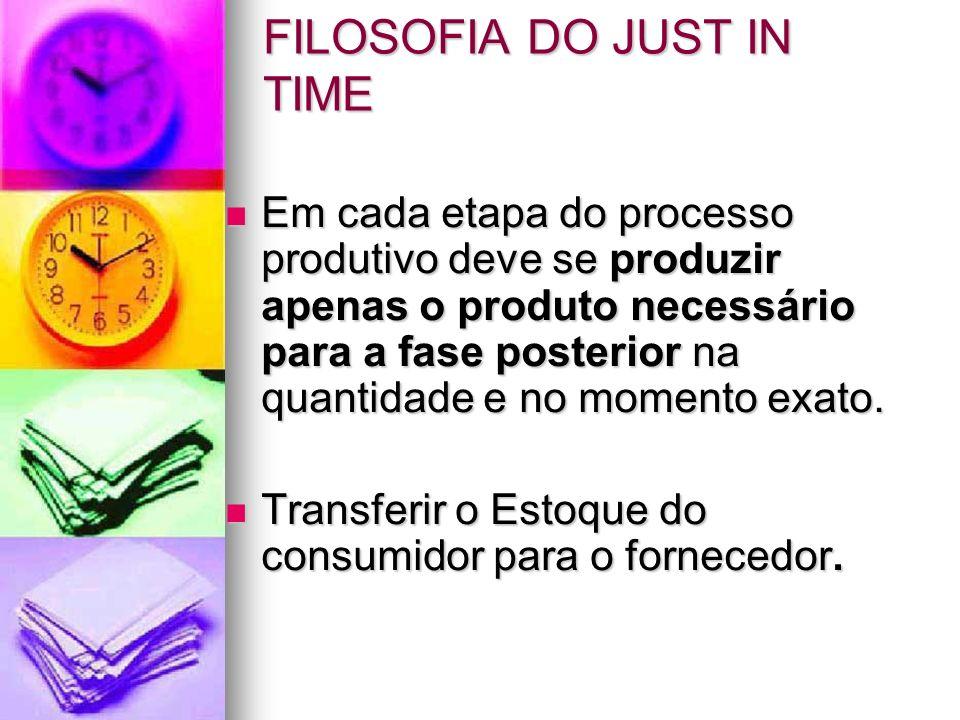 FILOSOFIA DO JUST IN TIME Em cada etapa do processo produtivo deve se produzir apenas o produto necessário para a fase posterior na quantidade e no mo