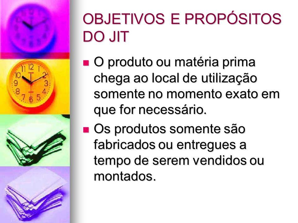 OBJETIVOS E PROPÓSITOS DO JIT O produto ou matéria prima chega ao local de utilização somente no momento exato em que for necessário. O produto ou mat
