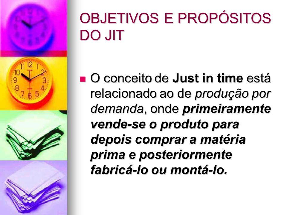 OBJETIVOS E PROPÓSITOS DO JIT O conceito de Just in time está relacionado ao de produção por demanda, onde primeiramente vende-se o produto para depoi