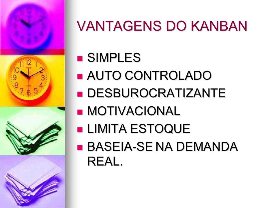 VANTAGENS DO KANBAN SIMPLES SIMPLES AUTO CONTROLADO AUTO CONTROLADO DESBUROCRATIZANTE DESBUROCRATIZANTE MOTIVACIONAL MOTIVACIONAL LIMITA ESTOQUE LIMIT