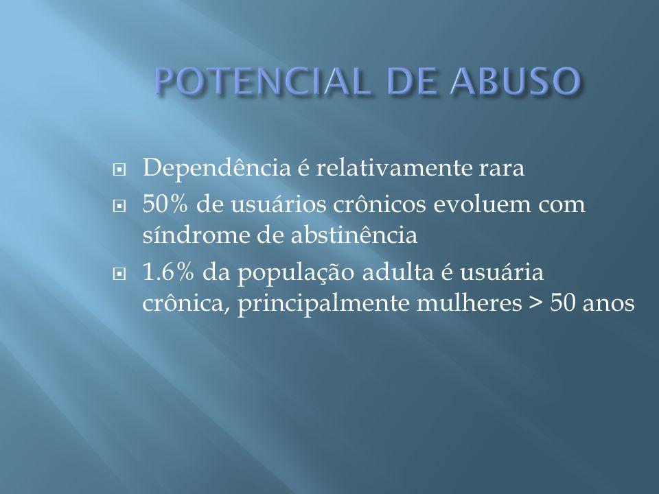 Dependência é relativamente rara 50% de usuários crônicos evoluem com síndrome de abstinência 1.6% da população adulta é usuária crônica, principalmen