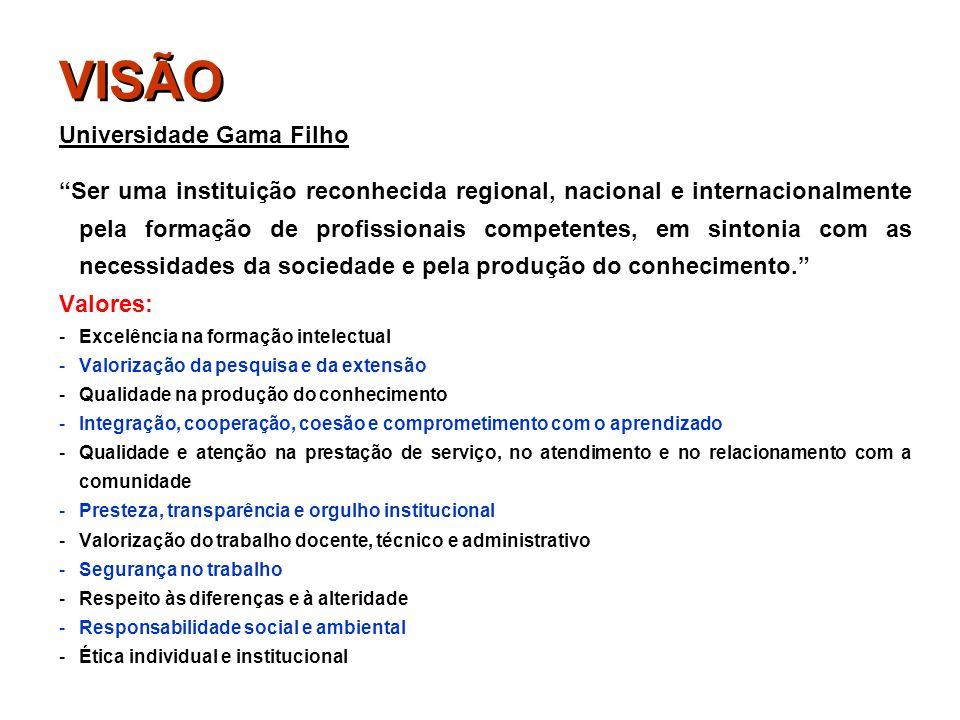 VISÃO Universidade Gama Filho Ser uma instituição reconhecida regional, nacional e internacionalmente pela formação de profissionais competentes, em s