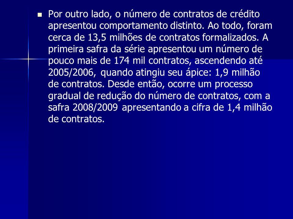 Por outro lado, o número de contratos de crédito apresentou comportamento distinto. Ao todo, foram cerca de 13,5 milhões de contratos formalizados. A