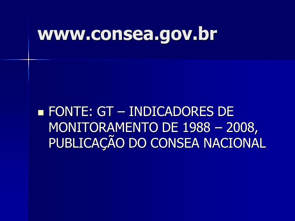 www.consea.gov.br FONTE: GT – INDICADORES DE MONITORAMENTO DE 1988 – 2008, PUBLICAÇÃO DO CONSEA NACIONAL FONTE: GT – INDICADORES DE MONITORAMENTO DE 1