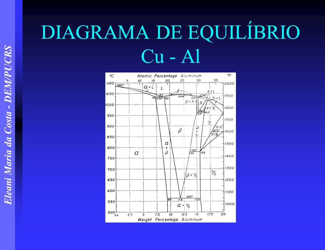 Eleani Maria da Costa - DEM/PUCRS DIAGRAMA DE EQUILÍBRIO Cu - Al