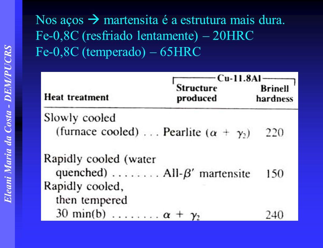 Eleani Maria da Costa - DEM/PUCRS Nos aços martensita é a estrutura mais dura. Fe-0,8C (resfriado lentamente) – 20HRC Fe-0,8C (temperado) – 65HRC