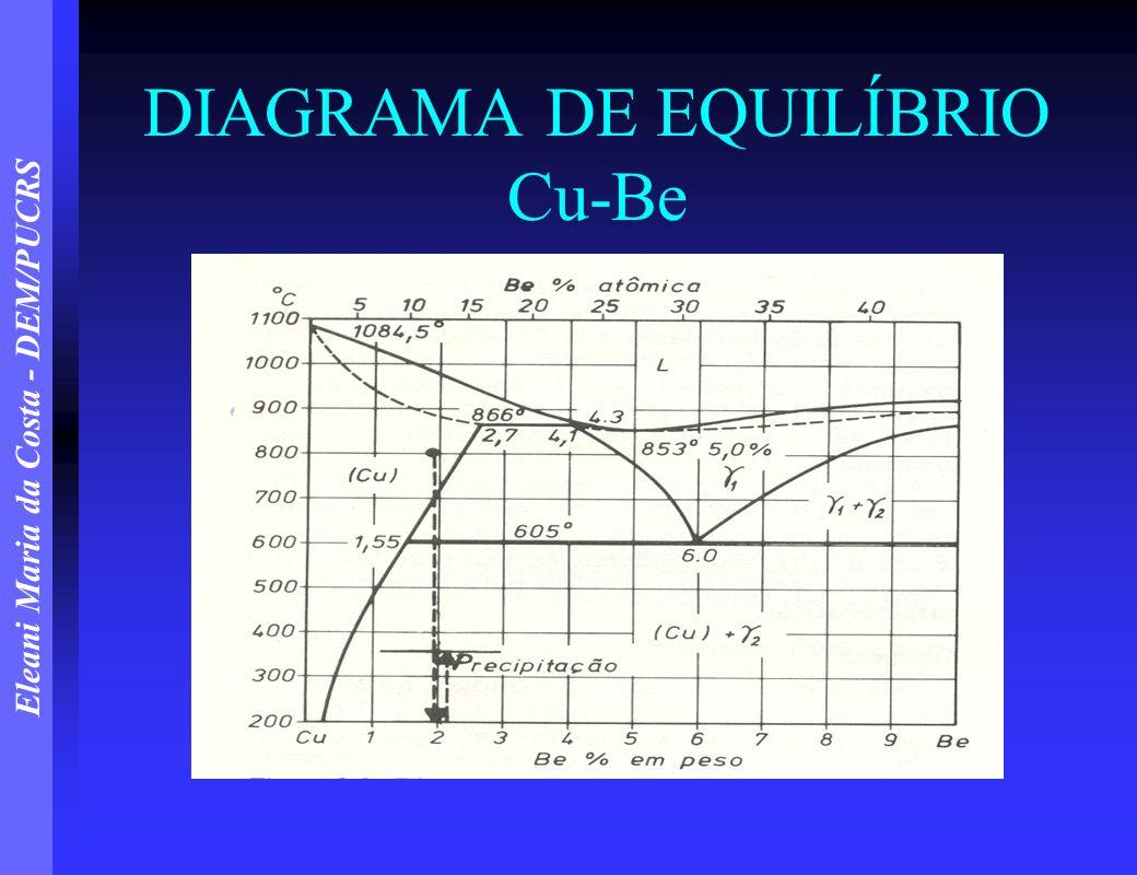 Eleani Maria da Costa - DEM/PUCRS DIAGRAMA DE EQUILÍBRIO Cu-Be