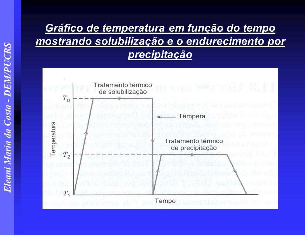 Eleani Maria da Costa - DEM/PUCRS Gráfico de temperatura em função do tempo mostrando solubilização e o endurecimento por precipitação