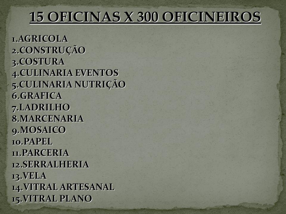 15 OFICINAS X 300 OFICINEIROS 1.AGRICOLA 2.CONSTRUÇÃO 3.COSTURA 4.CULINARIA EVENTOS 5.CULINARIA NUTRIÇÃO 6.GRAFICA 7.LADRILHO 8.MARCENARIA 9.MOSAICO 1