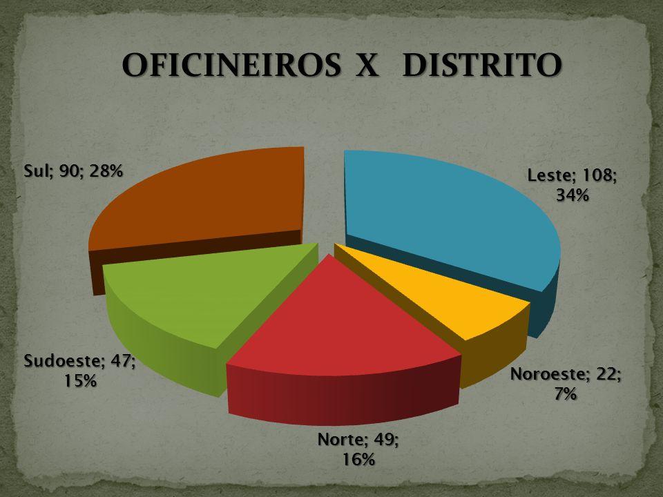 OFICINEIROS X DISTRITO