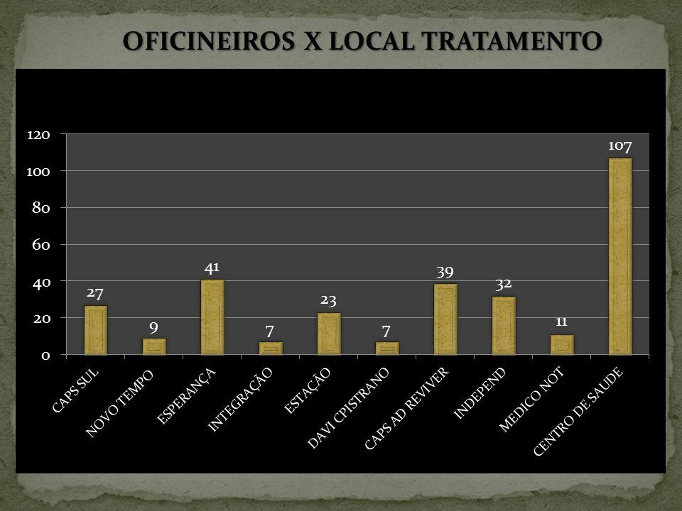 OFICINEIROS X LOCAL TRATAMENTO