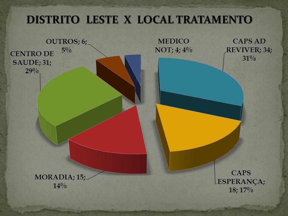 DISTRITO LESTE X LOCAL TRATAMENTO