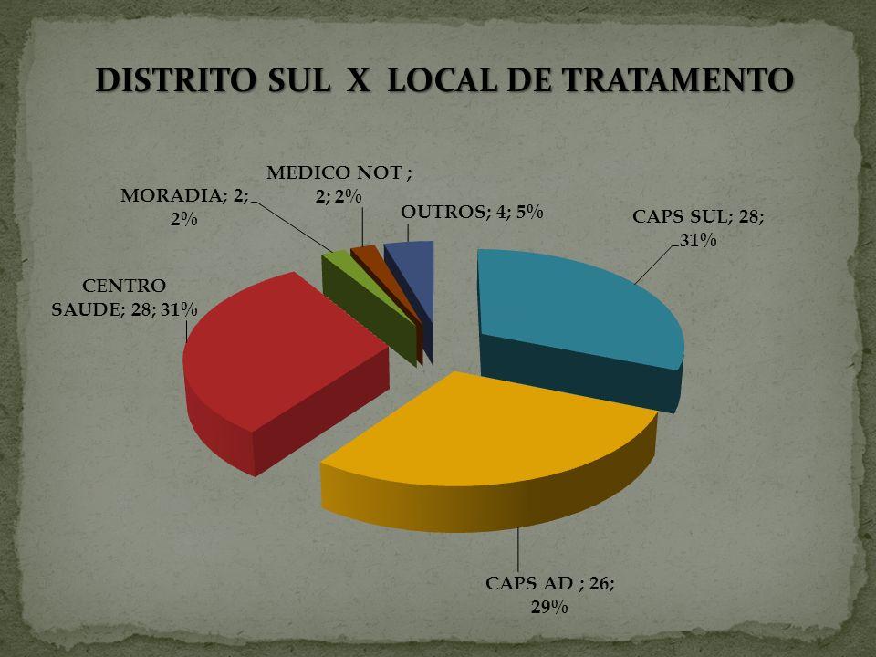 DISTRITO SUL X LOCAL DE TRATAMENTO
