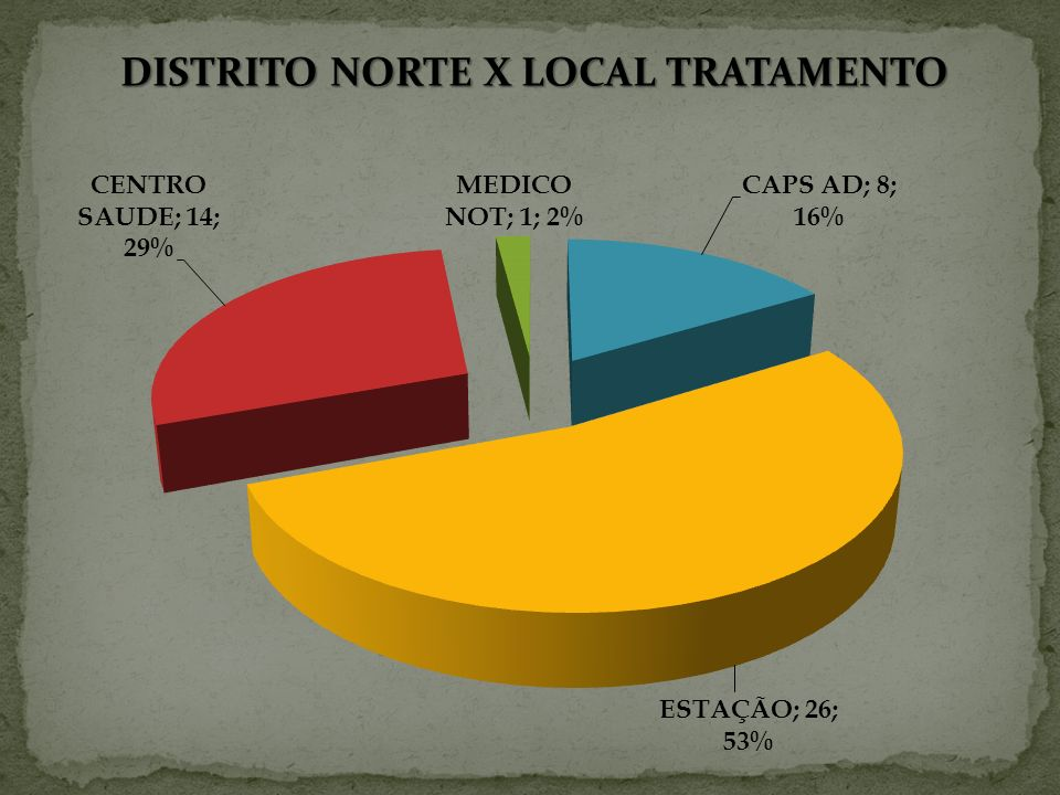 DISTRITO NORTE X LOCAL TRATAMENTO