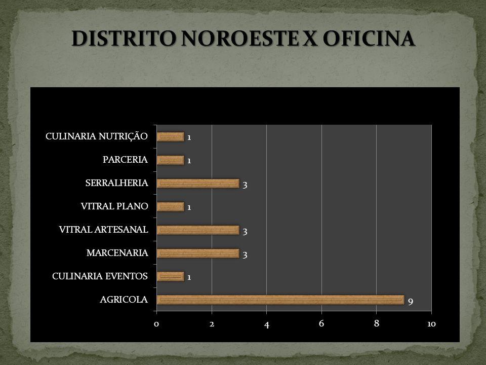 DISTRITO NOROESTE X OFICINA
