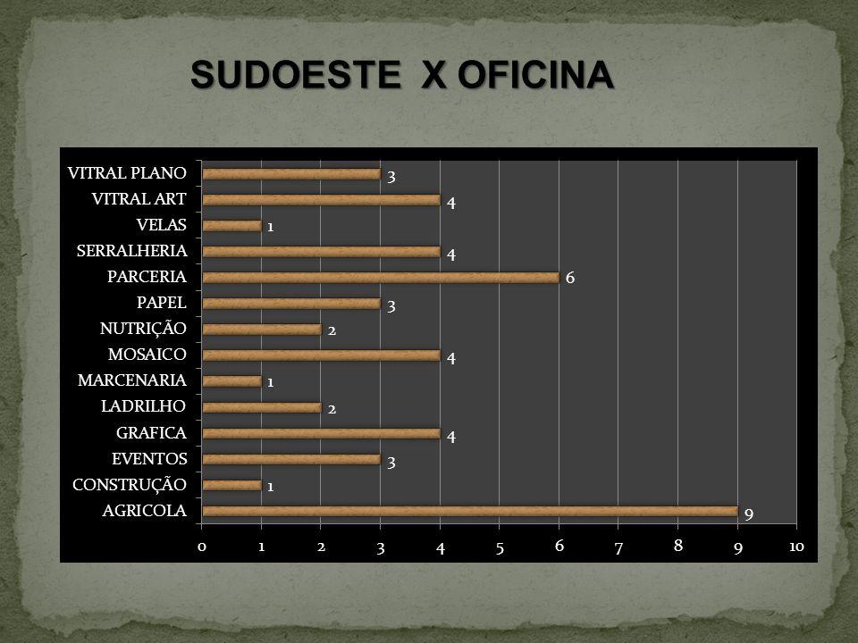 SUDOESTE X OFICINA