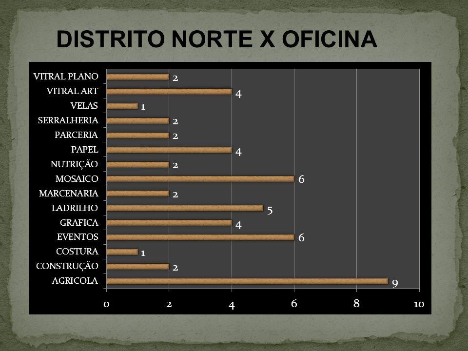 DISTRITO NORTE X OFICINA
