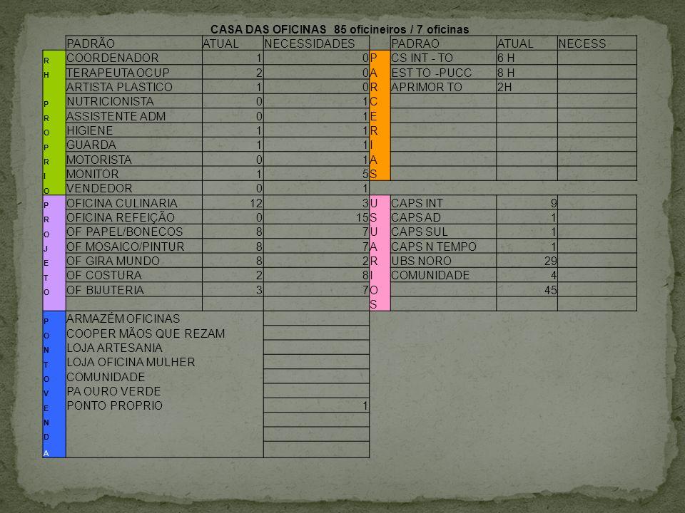 CASA DAS OFICINAS 85 oficineiros / 7 oficinas PADRÃOATUALNECESSIDADESPADRAOATUALNECESS R COORDENADOR10PCS INT - TO6 H H TERAPEUTA OCUP20AEST TO -PUCC8