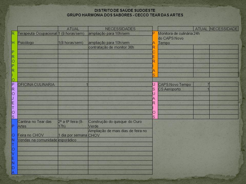 DISTRITO DE SAÚDE SUDOESTE GRUPO HARMONIA DOS SABORES - CECCO TEAR DAS ARTES ATUALNECESSIDADES ATUALNECESSIDADE RTerapeuta Ocupacional1 (8 horas/sem)a