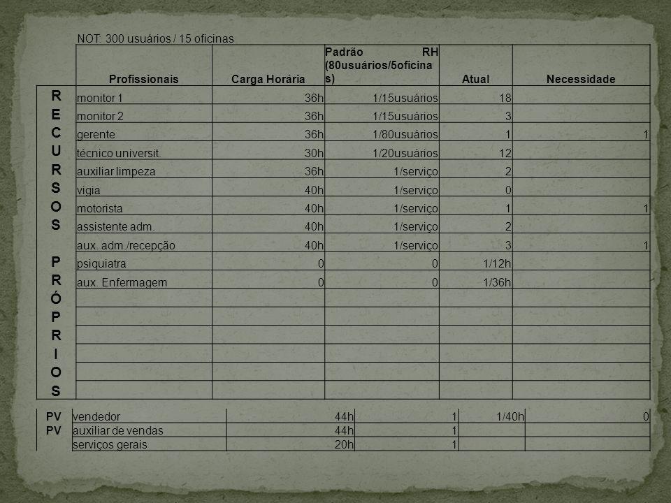 NOT: 300 usuários / 15 oficinas ProfissionaisCarga Horária Padrão RH (80usuários/5oficina s) AtualNecessidade R monitor 136h1/15usuários18 E monitor 2