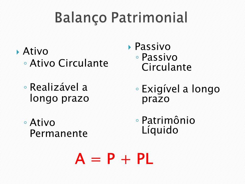 Ativo Ativo Circulante Realizável a longo prazo Ativo Permanente Passivo Passivo Circulante Exigível a longo prazo Patrimônio Líquido A = P + PL