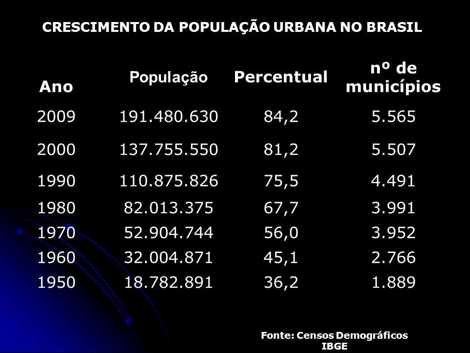 CRESCIMENTO DA POPULAÇÃO URBANA NO BRASIL Ano População Percentual nº de municípios 2009191.480.63084,25.565 2000137.755.55081,25.507 1990110.875.8267