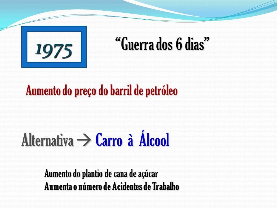 1975 Guerra dos 6 dias Aumento do preço do barril de petróleo Alternativa Carro à Álcool Aumento do plantio de cana de açúcar Aumenta o número de Acid