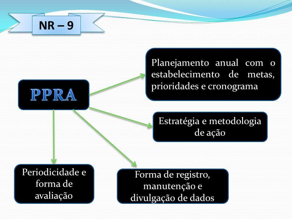 NR – 9 Periodicidade e forma de avaliação Forma de registro, manutenção e divulgação de dados Estratégia e metodologia de ação Planejamento anual com
