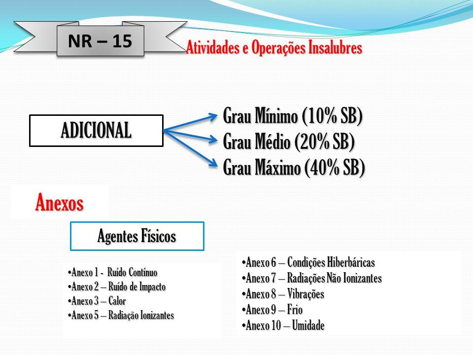 NR – 15 Atividades e Operações Insalubres ADICIONAL Grau Médio (20% SB) Grau Mínimo (10% SB) Grau Máximo (40% SB) Anexos Anexo 1 - Ruído Contínuo Anex