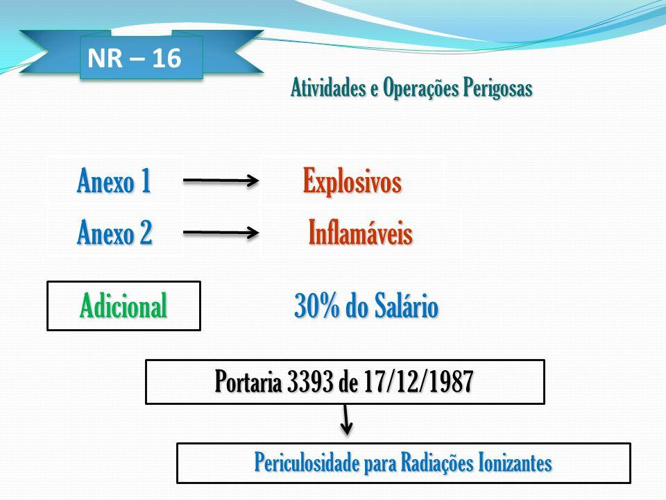 NR – 16 Atividades e Operações Perigosas Anexo 1 Anexo 2 Explosivos Inflamáveis Adicional 30% do Salário Portaria 3393 de 17/12/1987 Periculosidade pa