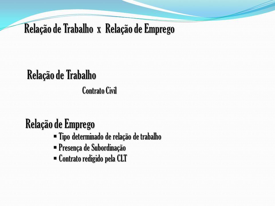 Relação de Emprego Tipo determinado de relação de trabalho Tipo determinado de relação de trabalho Presença de Subordinação Presença de Subordinação C