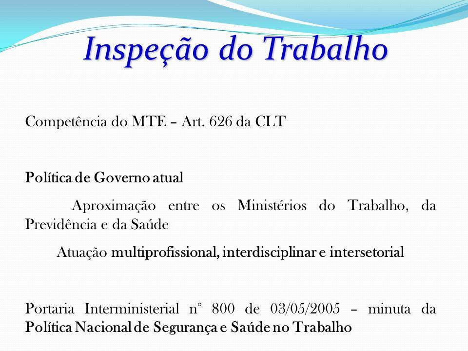 Inspeção do Trabalho Competência do MTE – Art. 626 da CLT Política de Governo atual Aproximação entre os Ministérios do Trabalho, da Previdência e da