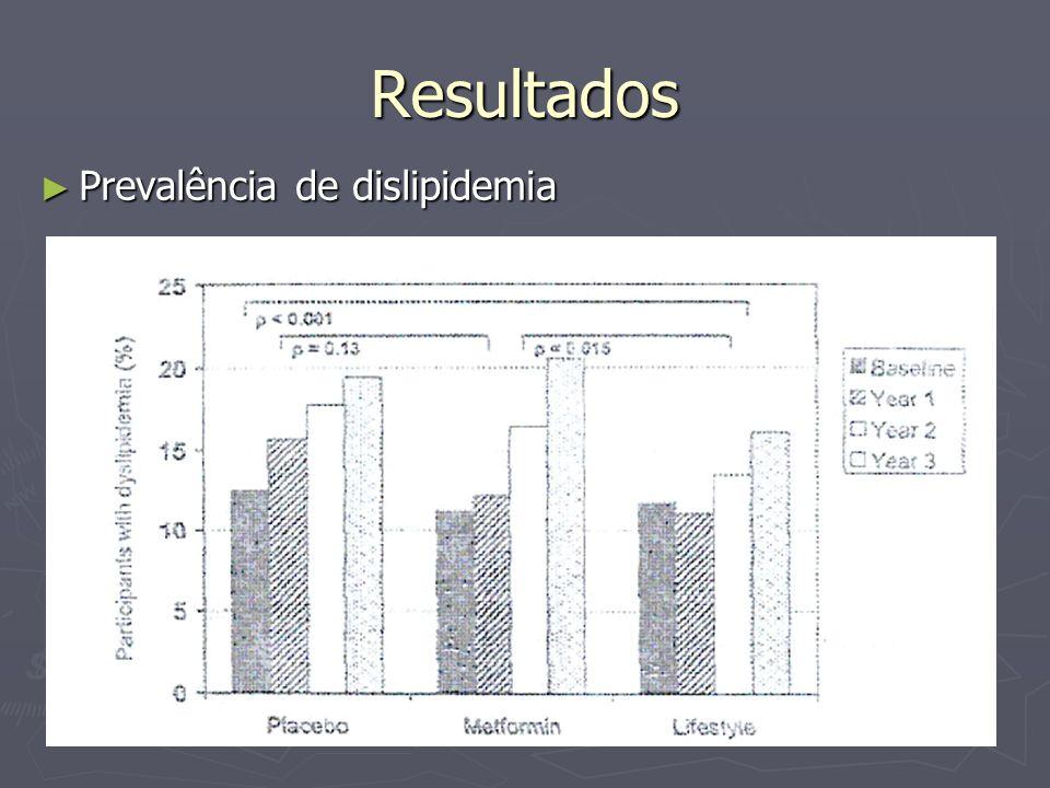 Resultados Prevalência de dislipidemia Prevalência de dislipidemia
