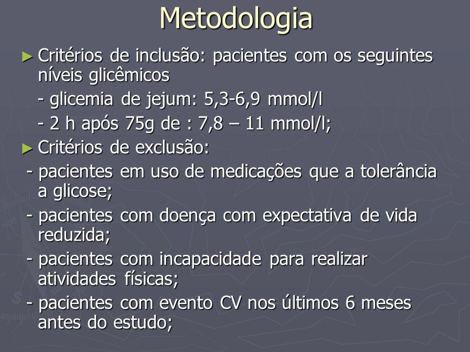 Metodologia Esses 3.234 pacientes foram divididos em 3 grupos, com as seguintes intervenções: Esses 3.234 pacientes foram divididos em 3 grupos, com as seguintes intervenções: - uso de metformina 850 mg, 2 xx/dia; - uso de metformina 850 mg, 2 xx/dia; - uso de placebo, 2xx/dia; - uso de placebo, 2xx/dia; - entrada em programa de mudança rigorosa no estilo de vida – incluindo perda de no mínimo 7% do peso corporal, dieta hipocalórica e hipogordurosa, e no mínimo 150 minutos de atividade física de moderada intensidade, semanalmente; - entrada em programa de mudança rigorosa no estilo de vida – incluindo perda de no mínimo 7% do peso corporal, dieta hipocalórica e hipogordurosa, e no mínimo 150 minutos de atividade física de moderada intensidade, semanalmente;