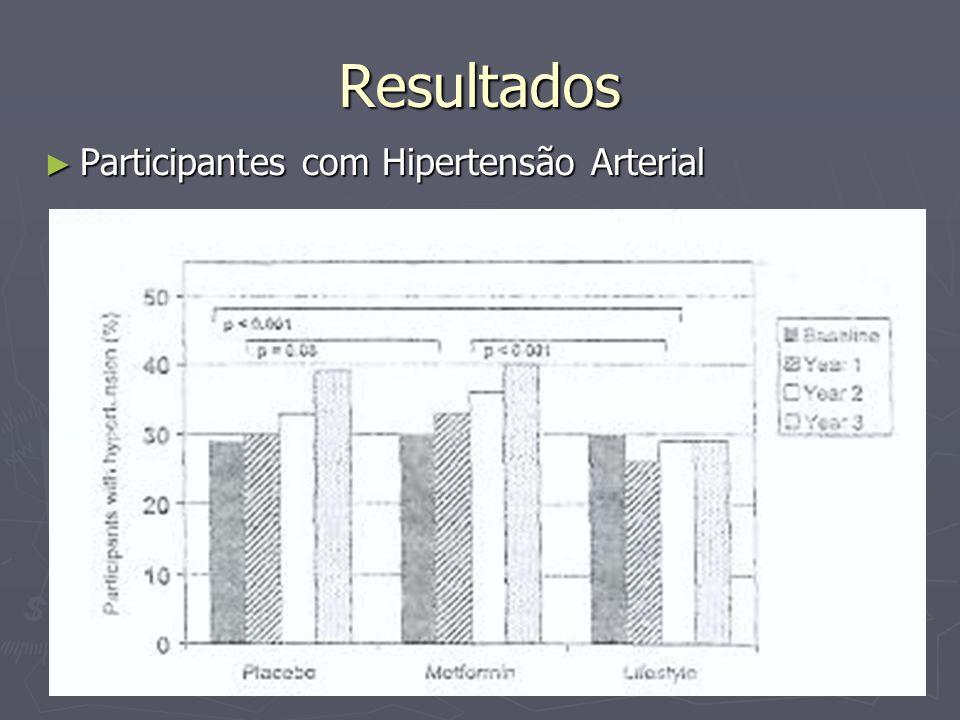 Resultados Níveis de Triglicérides Níveis de Triglicérides