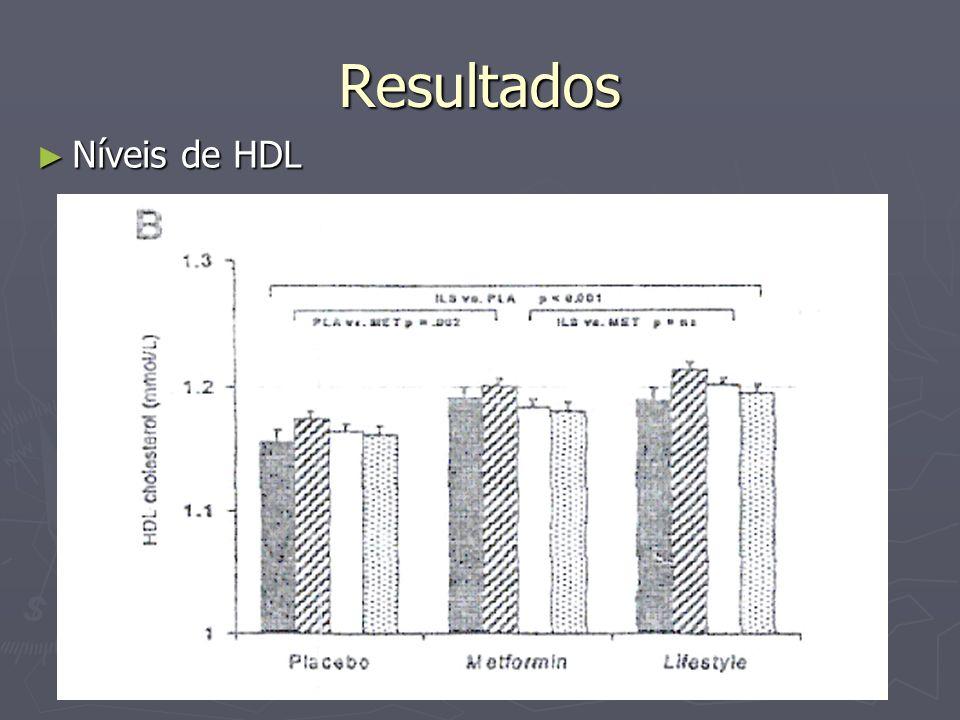 Resultados Níveis de HDL Níveis de HDL